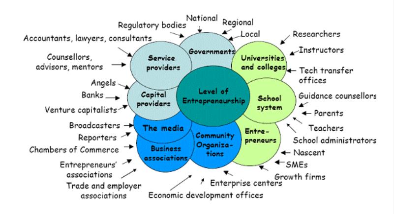 preduzetništvo