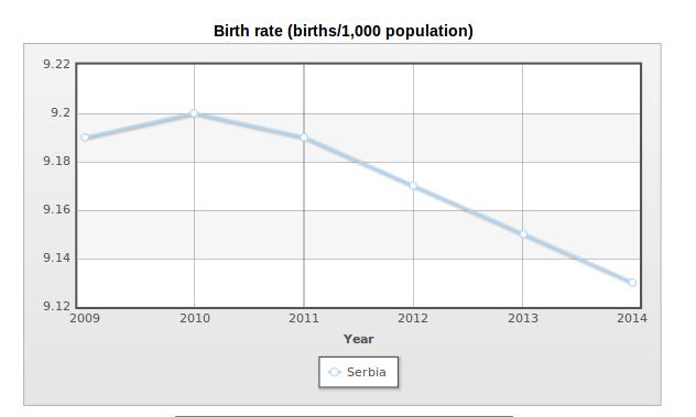 birth rate